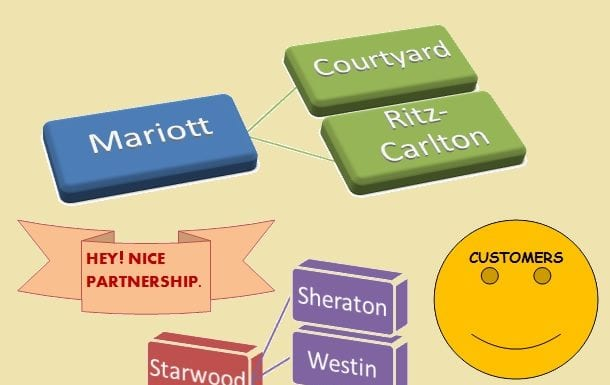 Effect of Starwood/ Ritz Carlton/ Marriott partnership